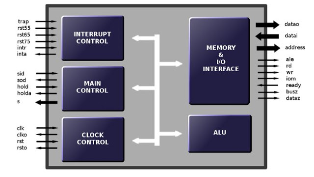 8085 Microprocessor And Its General Architecture