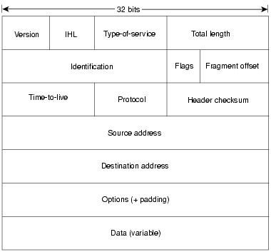 IPv4 header part