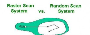 Raster Scan System